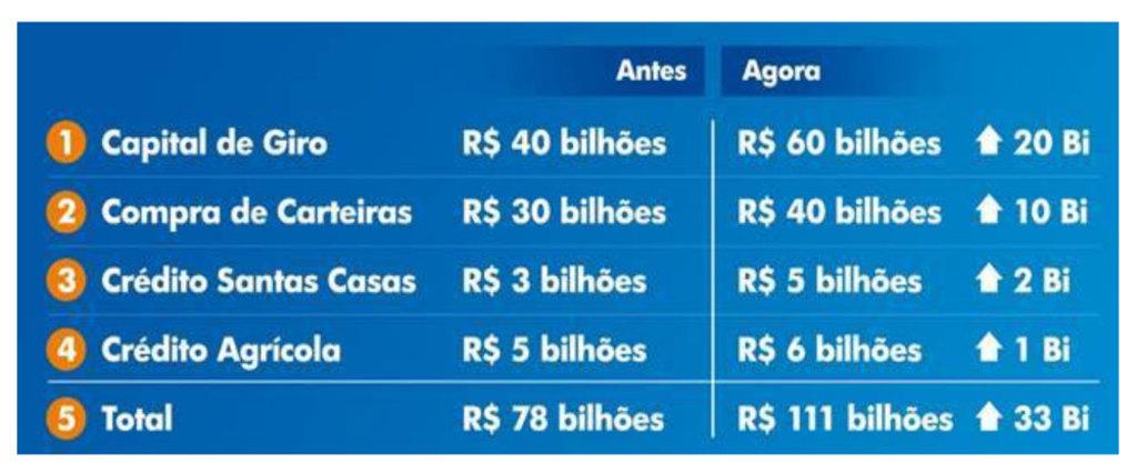 Coronavírus: Caixa anuncia novas medidas de estímulo à economia brasileira - Gente de Opinião