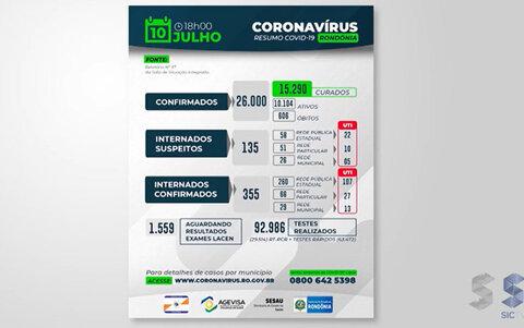 Rondônia chega a 26 mil casos de Covid-19 e ultrapassa a marca de 600 mortos