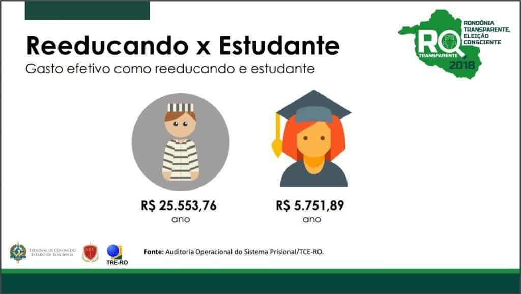 O Estado investe mais de 57%, por ano, nos presidiários, em comparação aos alunos da rede pública (Ilustra TCE-RO) - Gente de Opinião