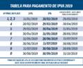 IPVA 2019: Sefin divulga calendário de pagamento antecipado com desconto