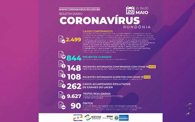 Casos confirmados de Covid-19 em Rondônia chega a 2.499 e mortes já são 90 - Gente de Opinião