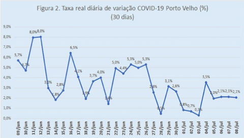 Governo de Rondônia apresenta ao setor empresarial mudança de critérios para enquadramento dos municípios