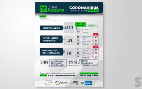 Há dois dias Porto Velho não registra mortes por Covid-19